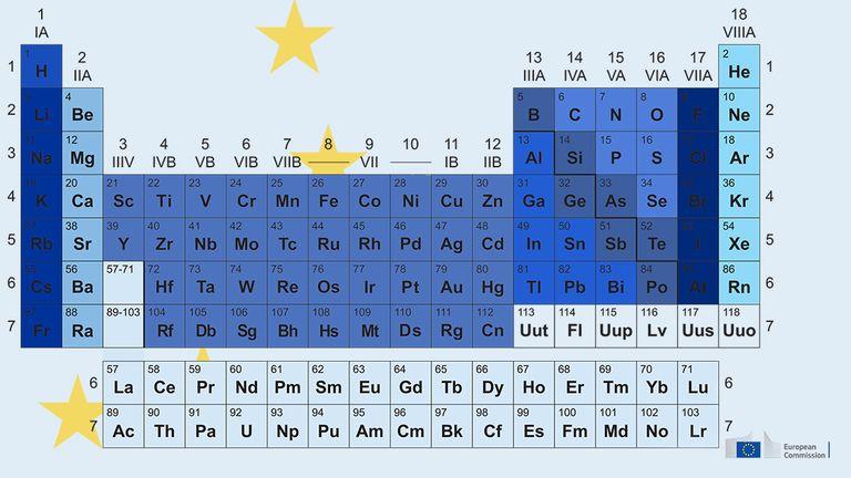 Eu European Union Europe Unie Europa Unida The Periodic
